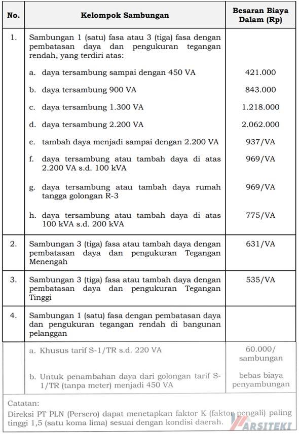 Biaya Pasang Listrik PLN